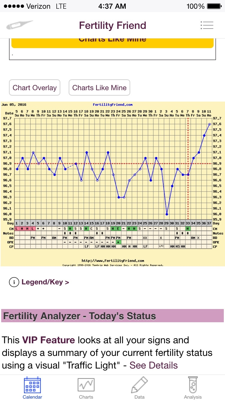 Cd18 clomid no ovulation